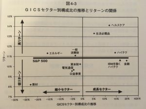 GICSセクター別構成比の推移とリターンの関係