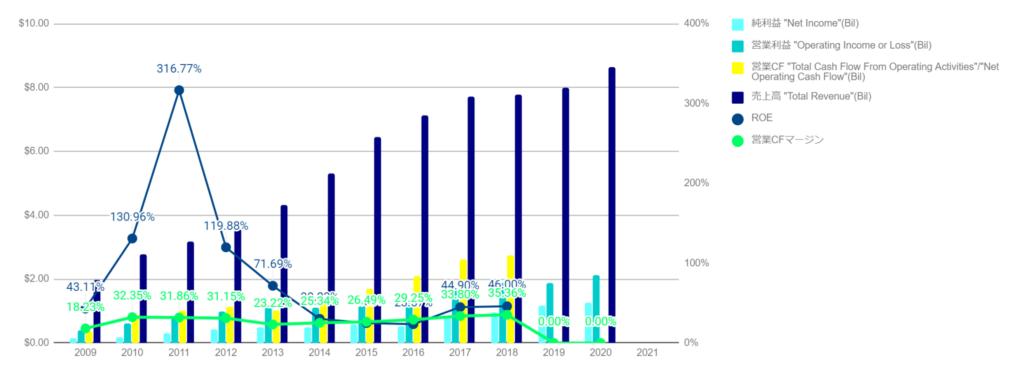 ADS業績グラフ化成形