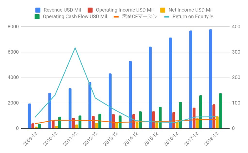 ADS業績グラフ化